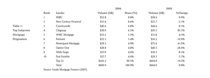 Top Subprime Mortgage Originators